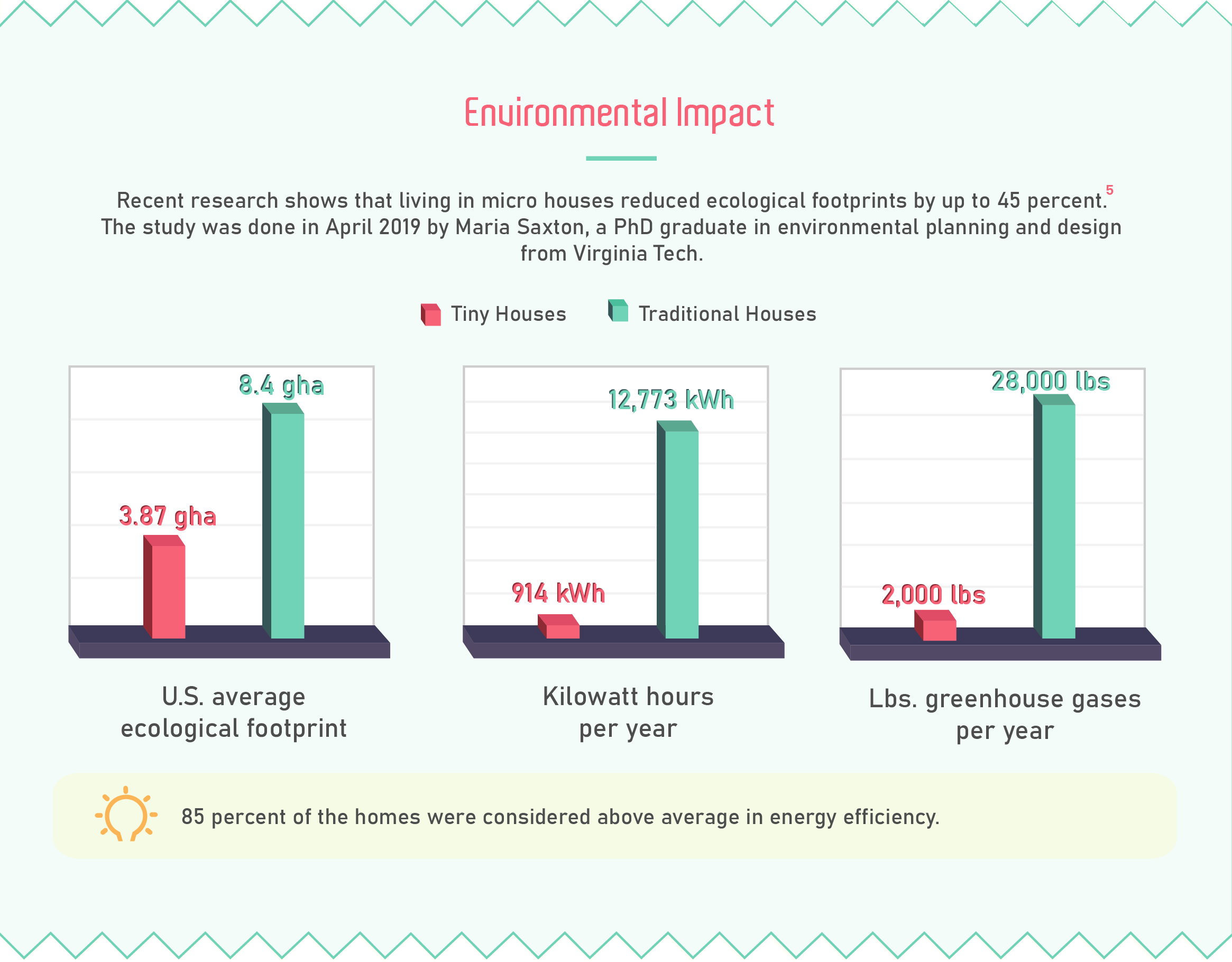 Environmental impact of tiny homes vs traditional houses