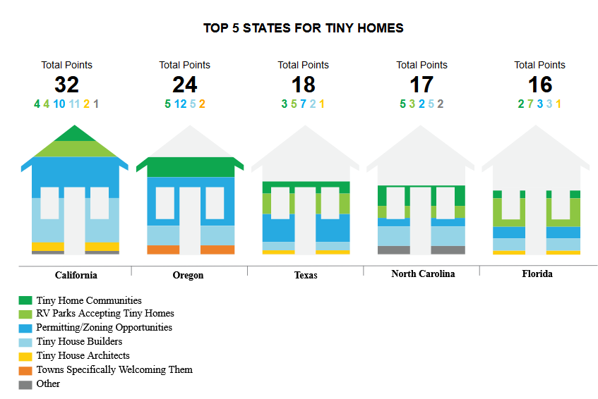 Top 5 States For Tiny Homes